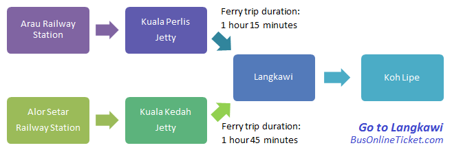 Travel to Langkawi by train