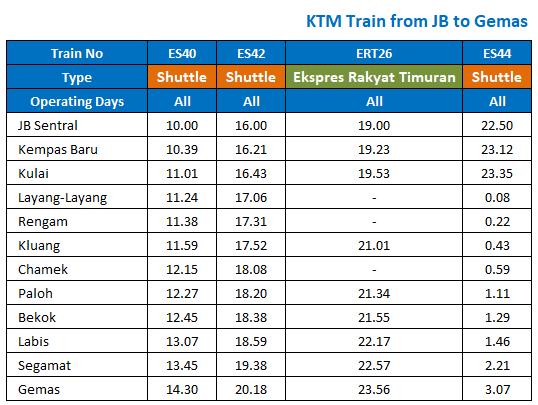 KTM Schedule JB to Gemas - 18 December 2017